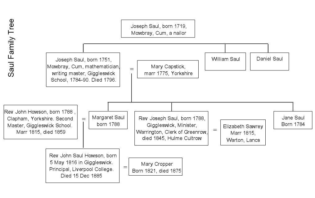 Saul Family Tree